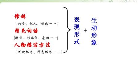 初中_语文_如何赏析句子微课