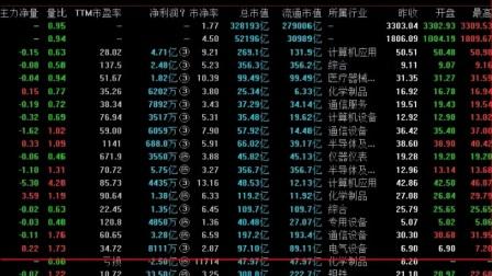 股票学习视频:周K线选股技巧