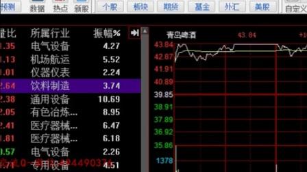 周K线选股技巧  (1)