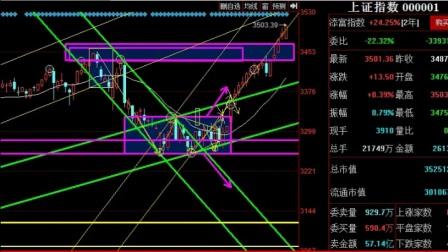 股票筹码分析,新手解套方法股票挑选技巧 (4)