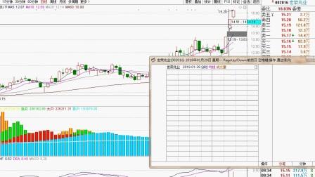 股票技术分析:如何利用5日均线和10日均线组合选股?