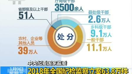中央纪委国家监委 2018年全国纪检监察立案63.8万件