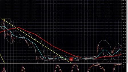 股票如何抄底买入?股票的卖出时机持仓逃顶位置_骑大象的蚂蚁