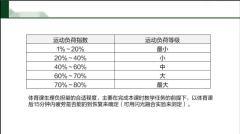 2019下中学体育教师资格证考试-体育保健学02
