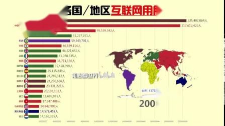 世界各国地区互联网用户排名(1990~2019)