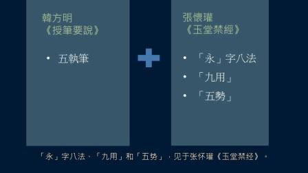 黄简讲书法:三级课程裹束29 技法总结1﹝自学书法﹞