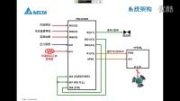 台达C2000变频器于空压一体机的应用
