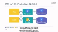 Scaling your data from concept to petabytes - Google I/O 2016