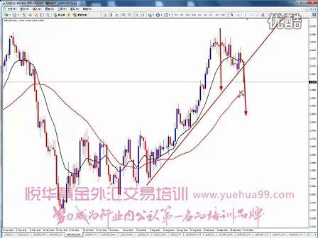 外汇交易黄金投资视频分析10.9(www.yuehua567.com)