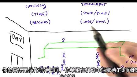 Udacity公开课 课程1.1 GPU编程模型