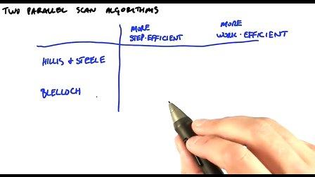 Udacity公开课 课程3.0:GPU的基本算法(归约、扫描和直方图)